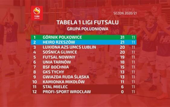Heiro Rzeszów wiceliderem 1 Ligi Futsalu