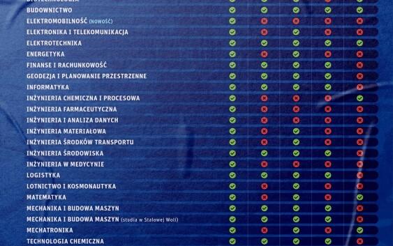 Nabór na 30 kierunków studiów w PRz